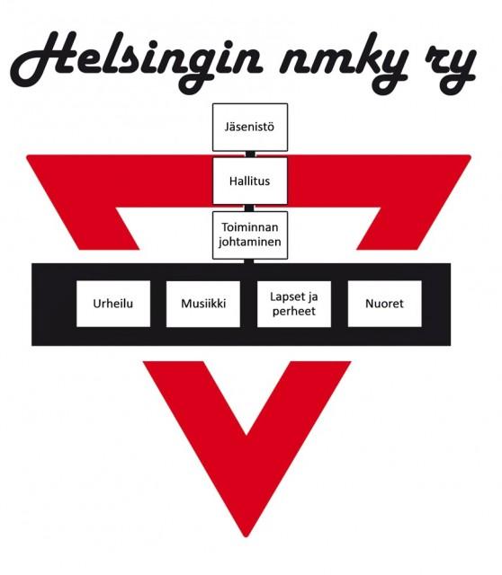 Helsingin NMKY Organisaatio